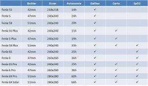 Comparaison capteurs Fenix 5 Fenix 5 Plus Fenix 6