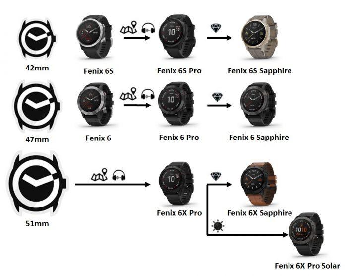 Différences Fenix 6