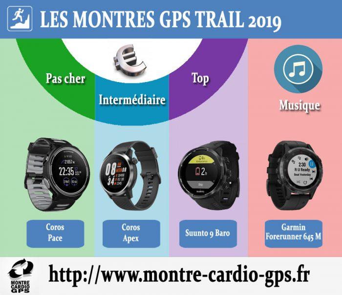 Montre GPS trail noel 2019