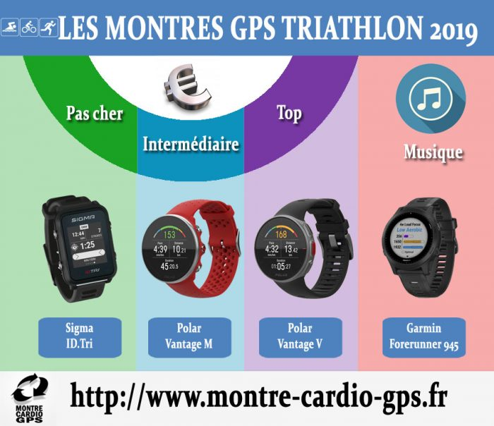 Montre GPS triathlon noel 2019