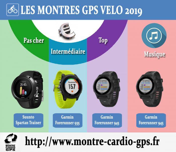 Montre GPS vélo noel 2019