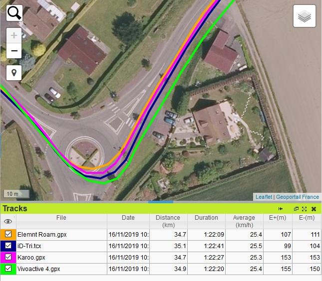 Trace GPS écart