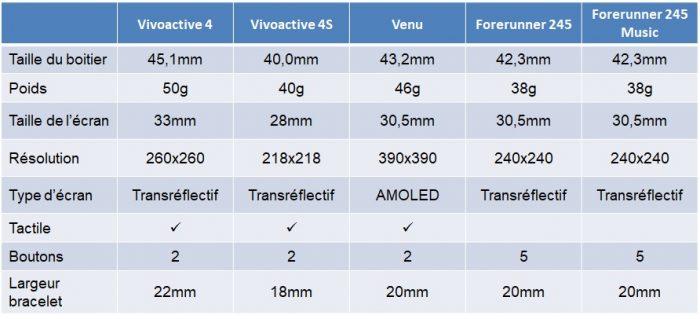 Comparaison Forerunner 245 Vivoactive 4 design
