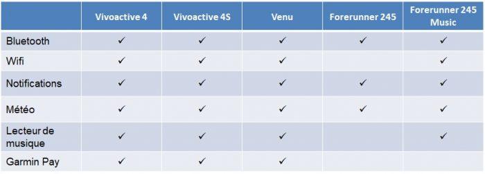 Comparaison Forerunner 245 Vivoactive 4 montre connectée