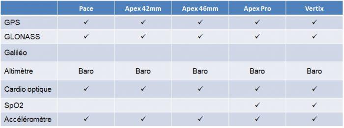 Comparaison Coros capteurs