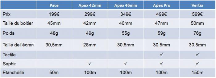 Comparaison Coros design