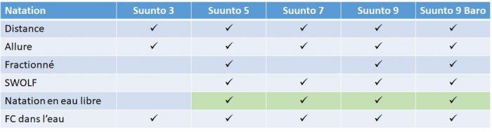 Comparaison montres Suunto natation