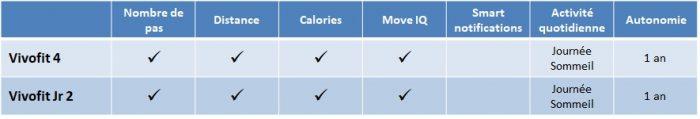 Comparaison Garmin Vivofit