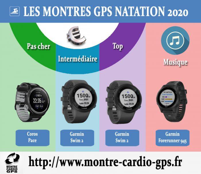 Montre GPS natation 2020