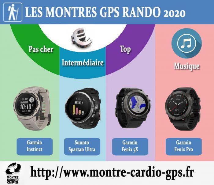 Montre GPS rando 2020