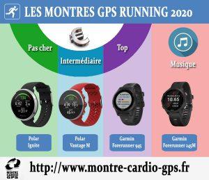 Montre GPS running 2020