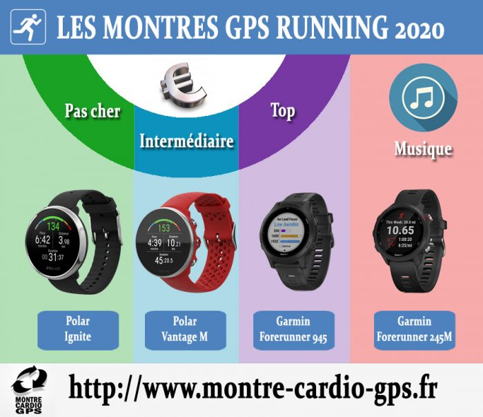 Montre GPS running 2020
