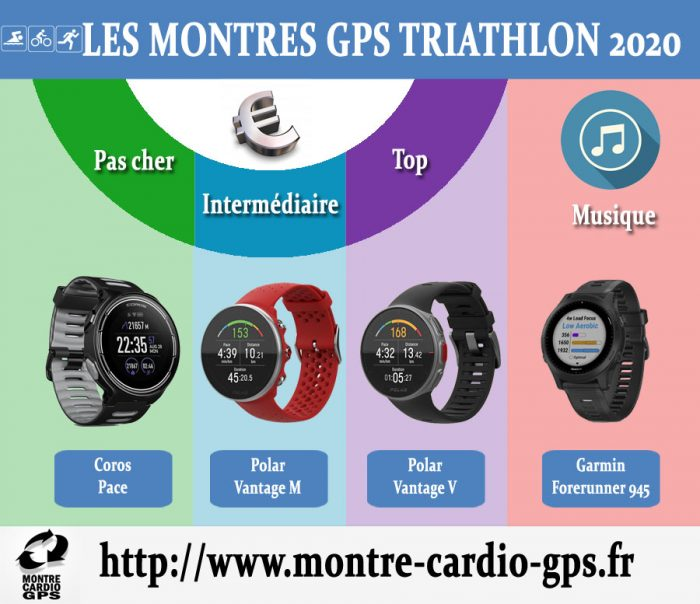 Montre GPS triathlon 2020