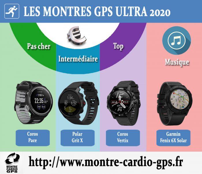 Montre GPS ultra 2020