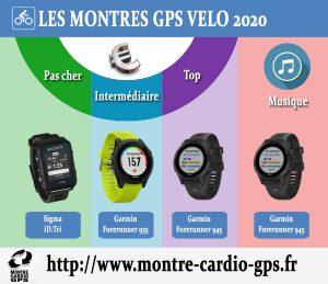 Montre GPS vélo 2020