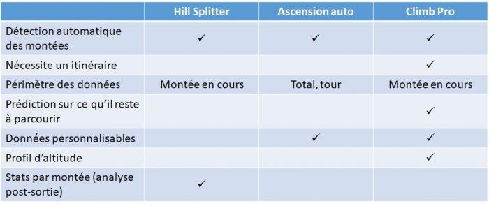 Comparaison HillSplitter