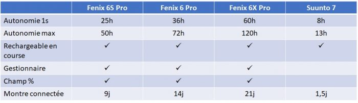 Fenix 6 Suunto 7 autonomie