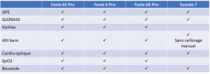 Fenix 6 Suunto 7 capteurs