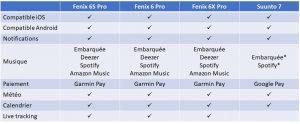 Fenix 6 Suunto 7 smartwatch