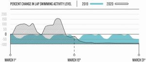 Garmin Convid 19 natation