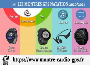 Montre GPS natation 2020-2021