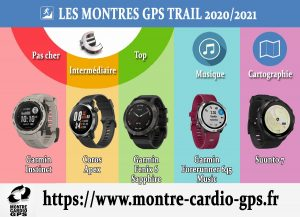 Montre GPS trail 2020-2021