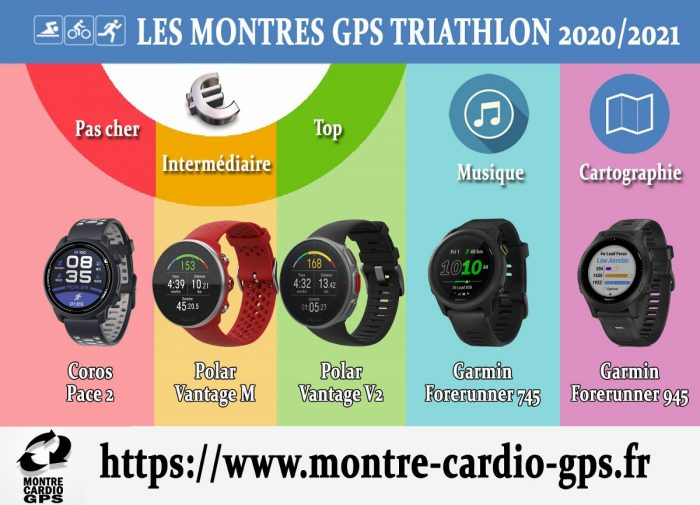 Montre GPS triathlon 2020-2021
