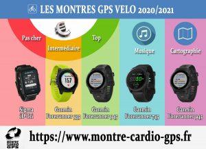 Montre GPS vélo 2020-2021