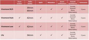 Comparaison Garmin montre hybride