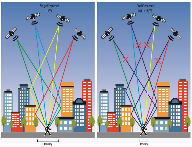 Montre GPS double fréquence