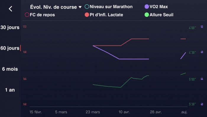 Coros Evolab graph 1