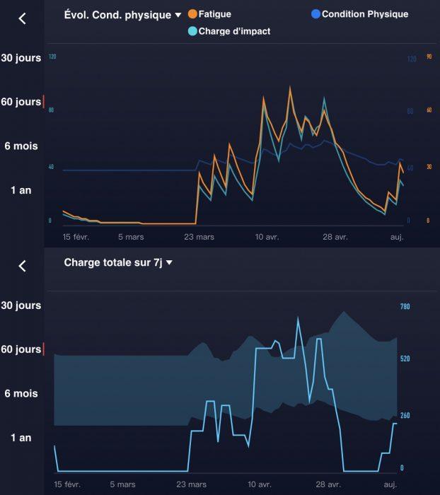 Coros Evolab graph 2