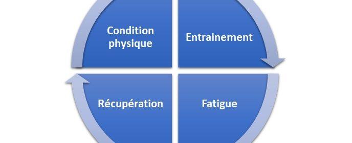 Cycle-amelioration-entrainement